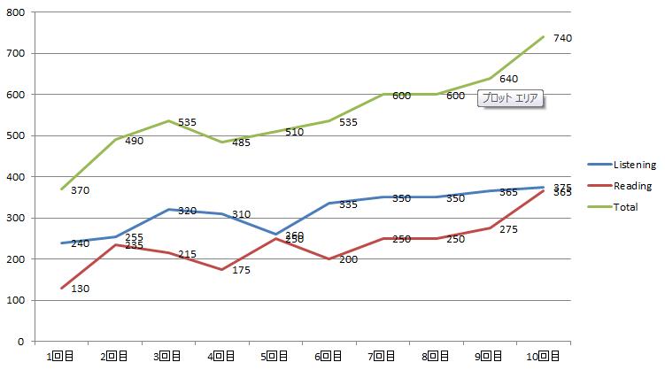 TOEICテスト1年間のスコア推移